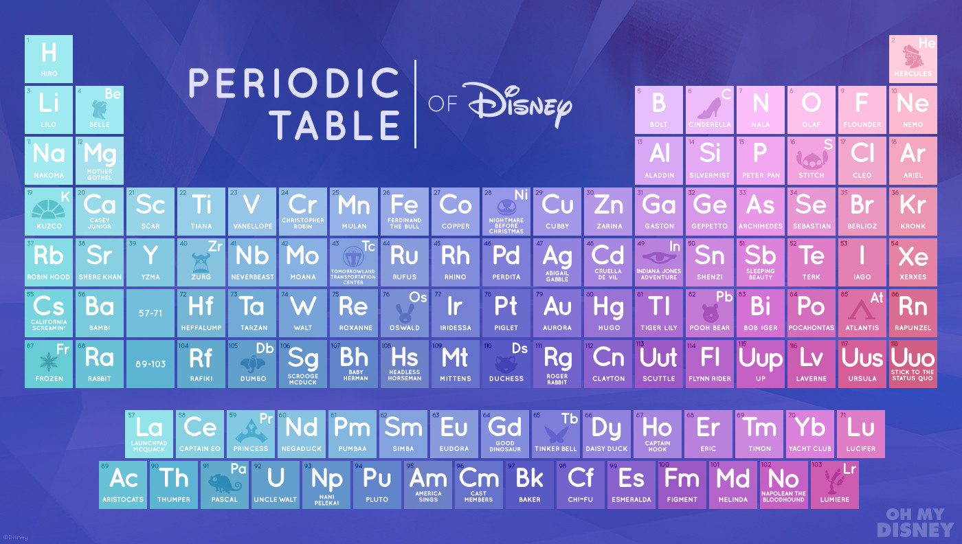 You might actualy memorize this disney periodic table for the the periodic table of disney gamestrikefo Images