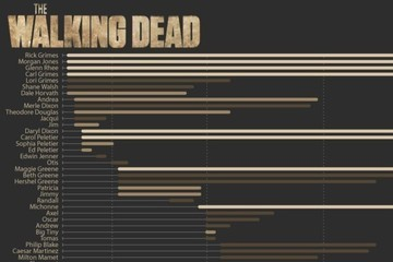 'Walking Dead' Character Lifespans Charted
